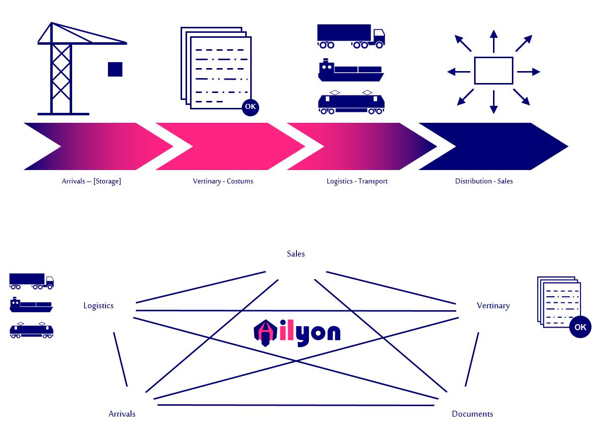 Logistics process